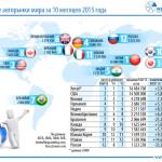 Размещен ТОП-10 самых больших автомобильных рынков мира