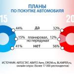 Автостат: 56% граждан России неготовы покупать авто вследующем году