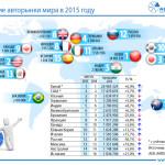 РФ заняла 12 место врейтинге авторынков по результатам 2015 года