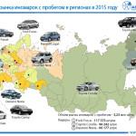 Навторичном рынке иномарок вРязанской области лидирует Рэно Logan