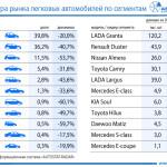 Лидером автомобильного рынка SUV в Российской Федерации стал кроссовер Тоёта RAV4