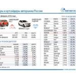 Эксперты назвали лидеров автомобильного рынка Российской Федерации вянваре-феврале 2016г