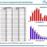 Увеличился средний возраст владения автомобилем в Российской Федерации