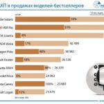 Наиболее популярным автомобилем на«автомате» в Российской Федерации признали Тоёта Camry