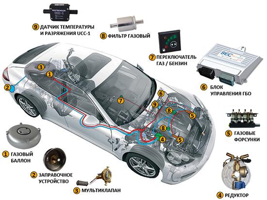 Как правильно выбрать ГБО для автомобиля